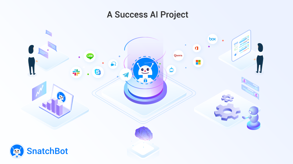 What You Must Ask to Make Your AI Project A Success
